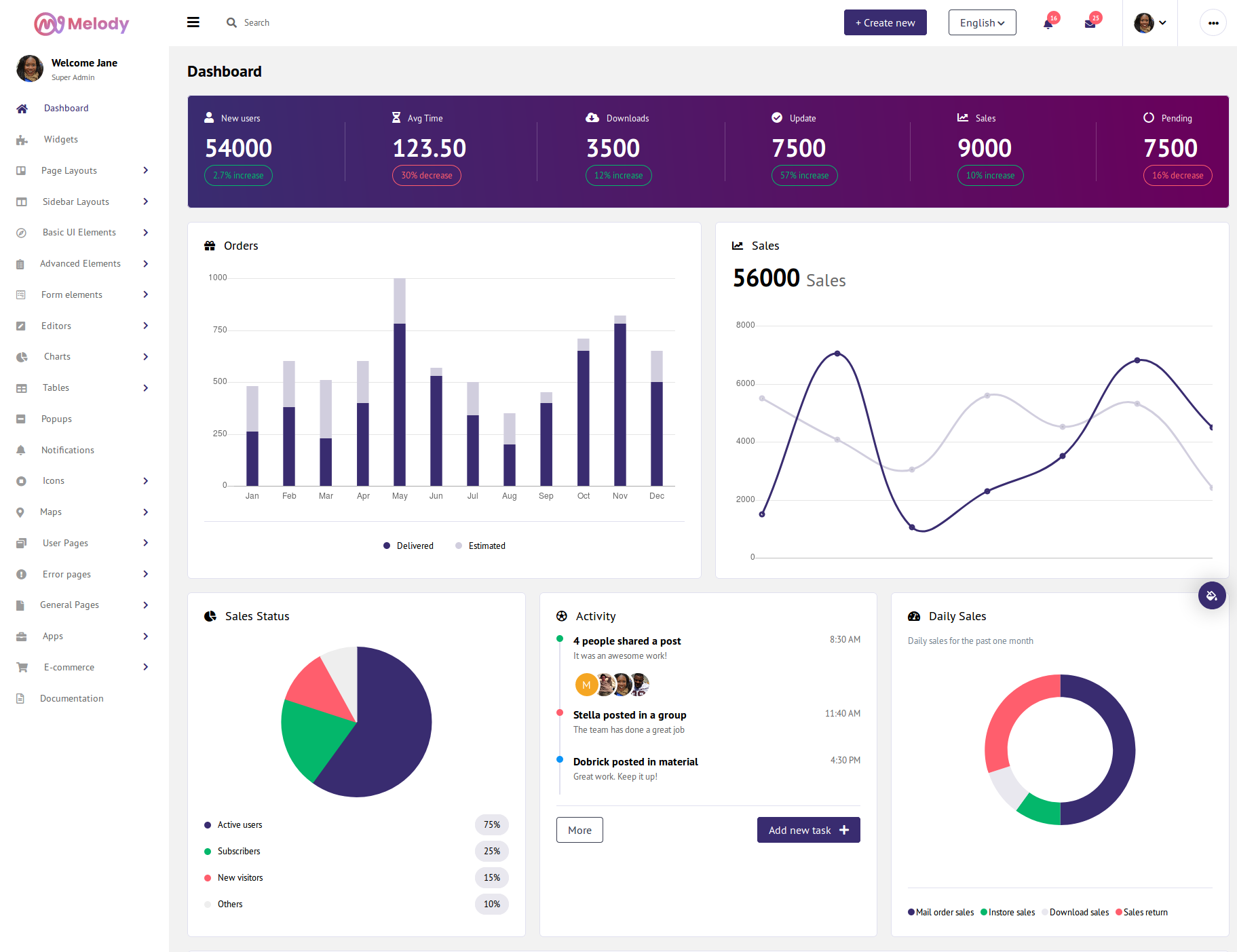 melody admin template